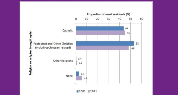 Comparison of 2001 and 2011 census, religion or religion brought up on in Northern Ireland. Image: Northern Ireland Statistics & Research Agency