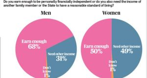 The Irish Times/Ipsos MRBI Women at Work poll shows that just half of women in employment reckon their earnings alone are sufficient to finance a 'reasonable standard of living'