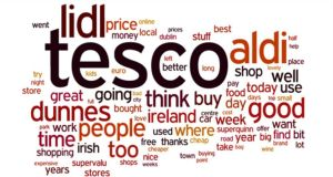 Word cloud: the words Irish people use most online when talking about supermarkets. The larger the type, the more often the word is used. Source: Olytico