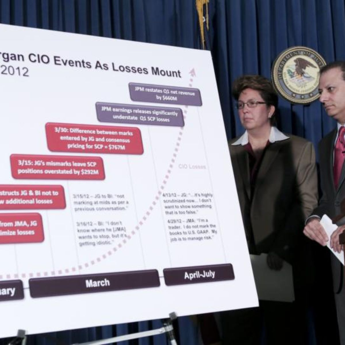 Cavalier risk-taking claims trigger JPMorgan inquiry