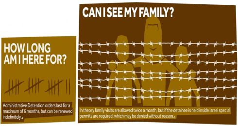 Visualizing Palestine: A Guide to Administrative Detention