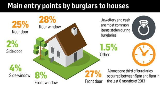 553221a576b Careless homeowners still at risk despite fall in burglaries