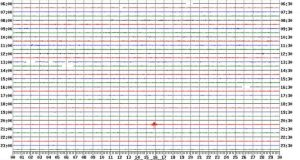The British Geological Survey seismogram sensor in Pembrokeshire, England shows a small tremor at about 8.45pm.