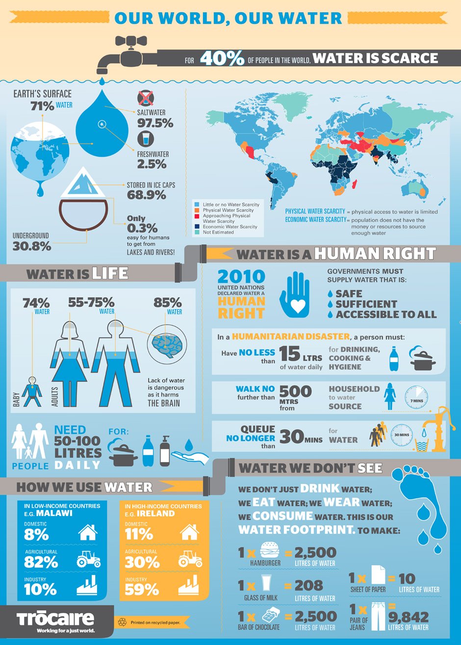 Trocaire Infographic - Where the water goes page 1