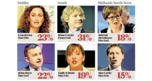 Percentages for leading European candidates as reflected in today's Irish Times/MRBI poll.