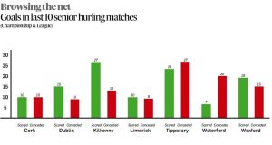 "There is a perfect pattern to Tipperary's senior hurling season this year. In the past 20 weeks, they have played 10 league and championship matches – with 50 goals scored in the matches, an average of 5 per game. Worryingly, however, for the Premier County, more of the three-pointers were scored against the county than for it (27-23). Of the teams remaining in the race for the Liam MacCarthy Cup, Waterford have the worst goals scored to conceded ratio – claiming just seven goals in their last 10 competitive appearances, while allowing 20 hit the net at their end of the pitch. Ominously for all who believe in the ""goals win matches"" maxim, Kilkenny this year are running at an average of scoring two goals for every one conceded."