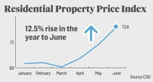 Nationally, the year to the end of June saw residential property prices increase by 12.5 per cent compared to an increase of 10.6 per cent in April