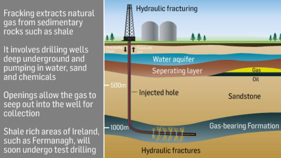 natural gas fracking risks essay So much natural gas has been extracted through fracking in recent years that us carbon emissions are actually falling what are the risks if fracking was just a new-fangled way of tapping natural gas sources, it would be welcomed by most people as a cheaper, cleaner alternative to oil and coal.