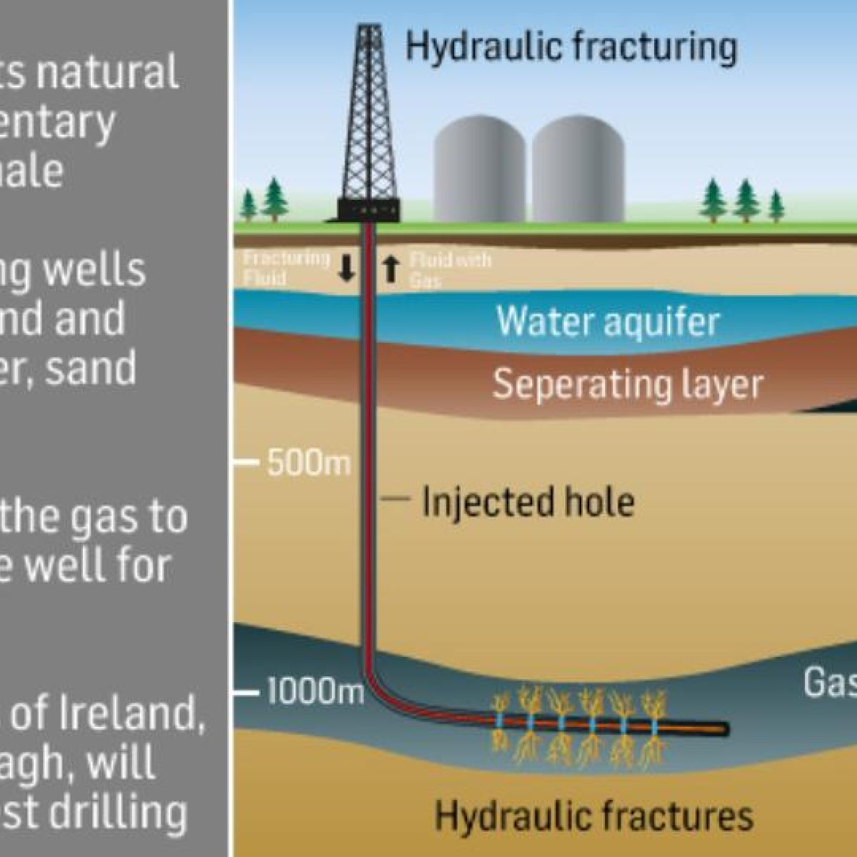 Arguments for and against fracking