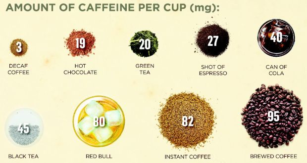 Caffeine: view it as a potent drug