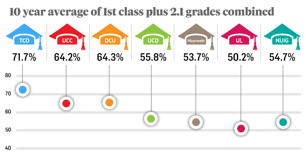 Percentage Of 1st Class Honours, And 1st Class Plus 2.1 Grades Combined In  Honours Degree Examinations  2 1 Degree