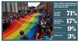 same sex marriage ireland facts irish in Richardson