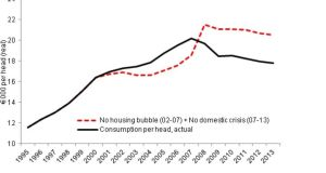Consumption per head in Ireland with and without property bubble, 1995-2013 Source: based on model simulations conducted by T. Conefrey, Central Bank.