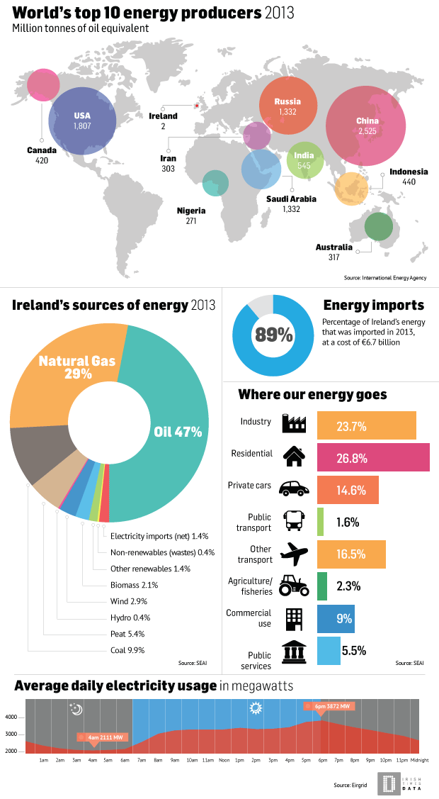 Ireland S Energy Infographic