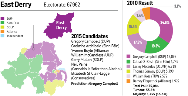 East Derry constituency profile
