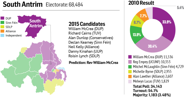 South Antrim constituency profile
