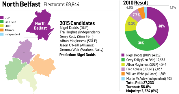 North Belfast constituency profile