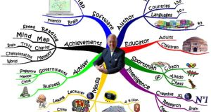 Mind map, with Tony Buzan in the centre, taken from tonybuzan.com