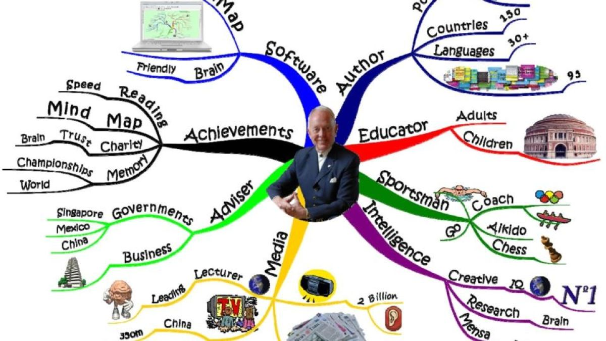 How Tony Buzan Used Mind Maps To Doodle His Way Millions Logic Diagram Crossword Clue