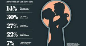 Havinng Sex Once In A Month Is Normal For A Married Couple Or Not 36