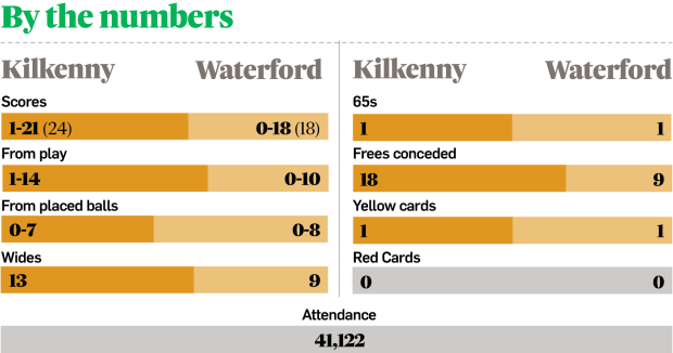 Kilkenny v Waterford stats