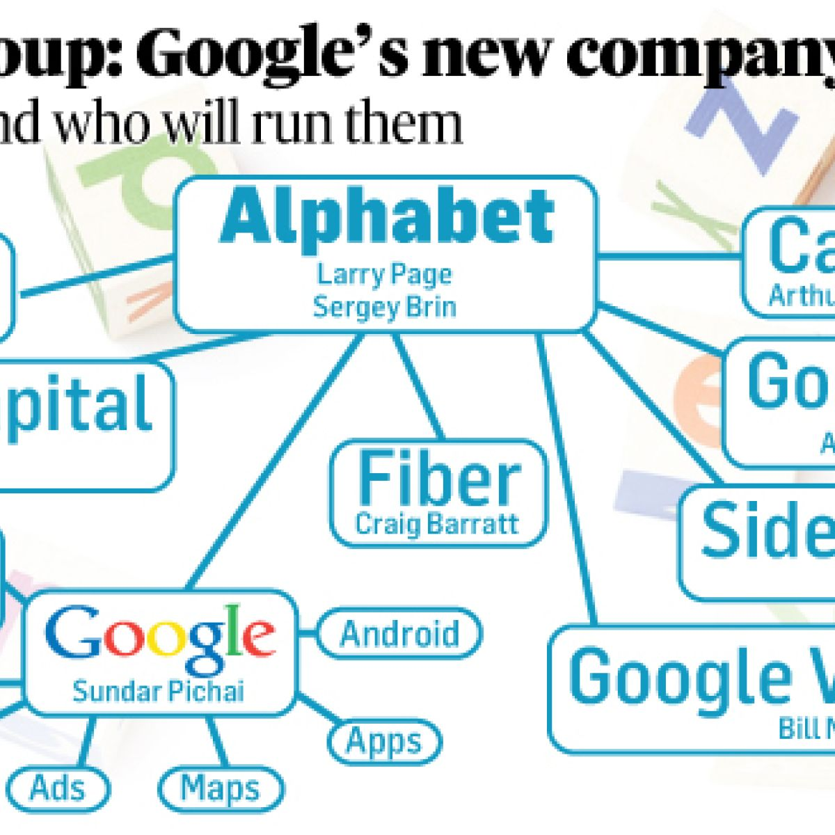 Why Google played the Alphabet card