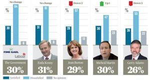 With 28 per cent of the vote, Fine Gael is the most popular party in Ireland today, although not as popular as when it entered Government; the party achieved 38 per cent of the vote in the first Irish Times/Ipsos MRBI 2011 post-election poll. Illustration: Irish Times Premedia
