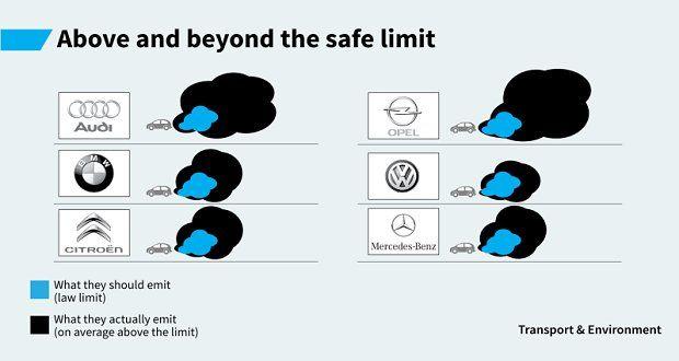 Como a VW falsificava os testes nos carros Image