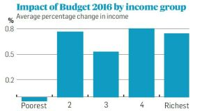 Budget 2016, compared with a neutral budget, which indexes tax credits and welfare payments in line with expected wage growth of close to 2 per cent, has little impact on the incomes of the poorest quintile. Source: ESRI