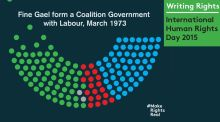 Writing Rights: Fine Gael and Labour form a Coalition, March 1973, by Martina Evans