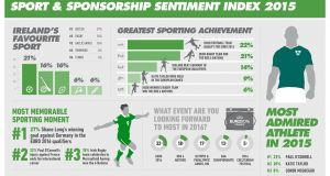 The Sport and Sponsorship Sentiment Index: the research was carried out between December 10th and 15th. Presumably, this accounts for Conor McGregor's one-punch knockout of Jose Aldo not making it into the top-five most memorable moments of the year