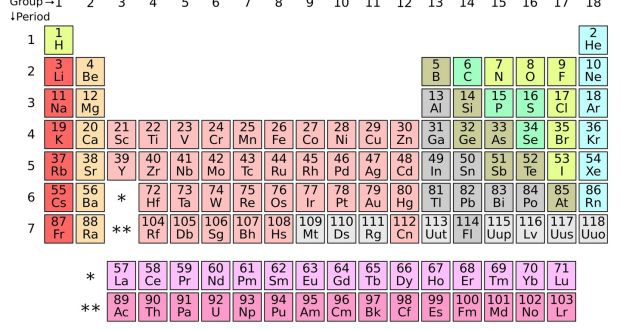 Four elements added to seventh row of periodic table the updated periodic table of the elements image wikimedia commons urtaz Choice Image