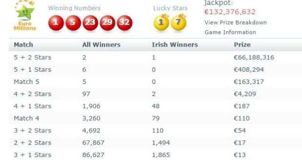 Half Of 132m Euromillions Jackpot Scooped By Irish Person