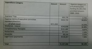 A screengrab showing a table of expenses taken from the HSE audit.
