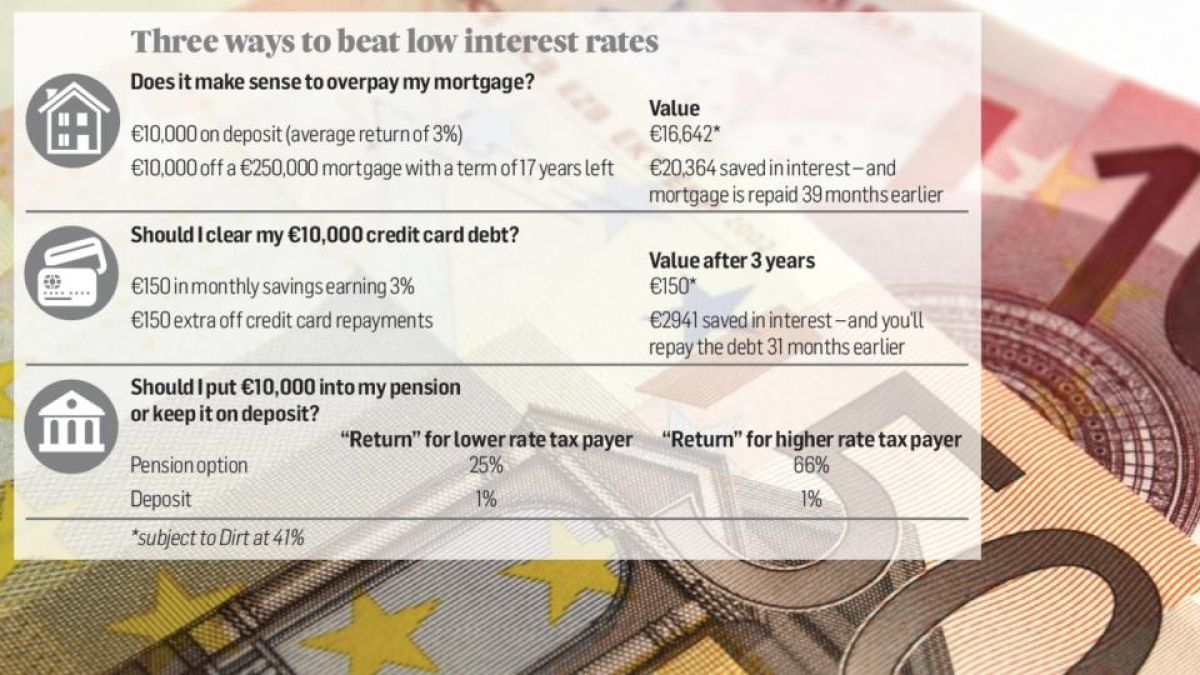 Forget Deposits Knock 10000 Off Your Mortgage And Reap Much