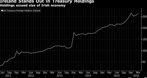 Ireland's $264.3 billion in treasury holdings are bigger than the size of its economy.