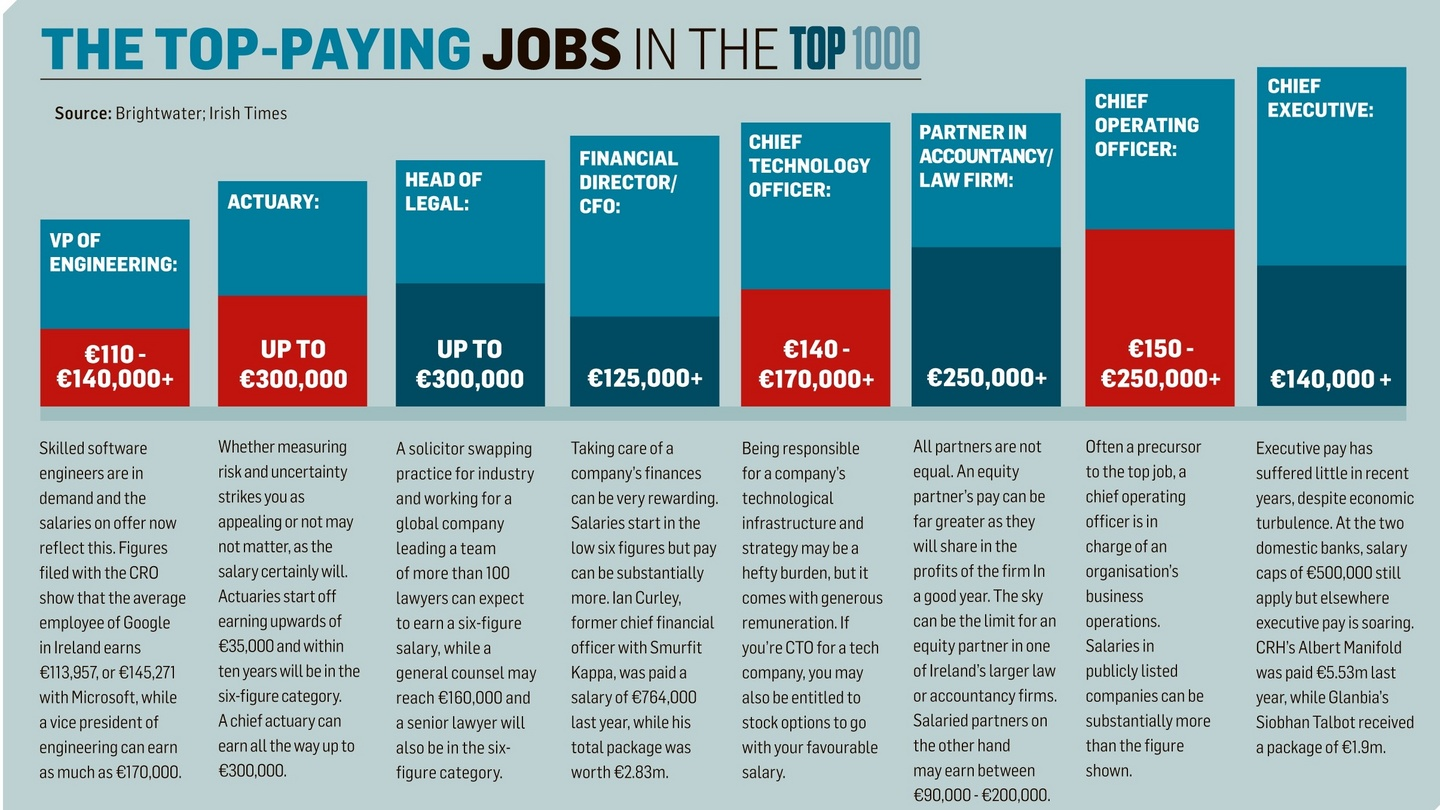 the top paying jobs in the top