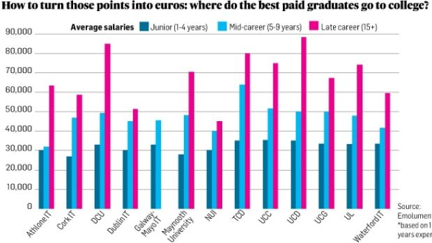 What do the best paid graduates do in college?