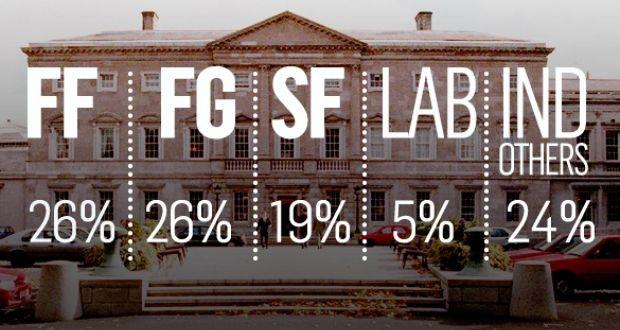 Irish Times' poll: Fianna Fáil level with Fine Gael after