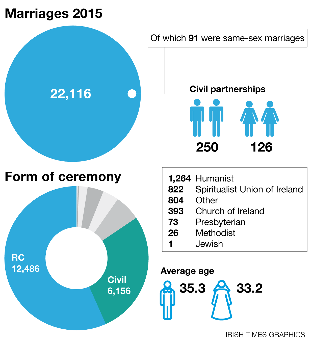 Average Age Of Marriage In Ireland