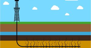 Fracking, to obtain shale oil and gas, uses high-pressure water to fracture rocks which contain deposits of the ore