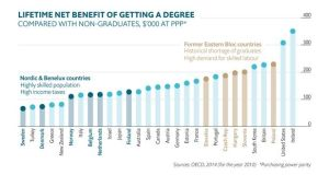 Using OECD figures, the Economist found that the lifetime net benefit of getting a degree in Ireland – compared to not getting one – is some €328,000