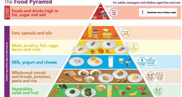 Healthy food pyramid: Butter slips from pride of place
