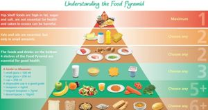 The old food pyramid: Fruit and veg were in the No 2 slot, behind processed breads, rice and cereals.