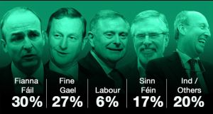 The results of the 'Irish Times'/Ipsos MRBI poll.