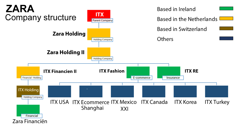 Resultado de imagen de ITX E-commerce