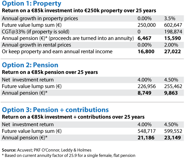 Property or a pension: where can you get a better return?