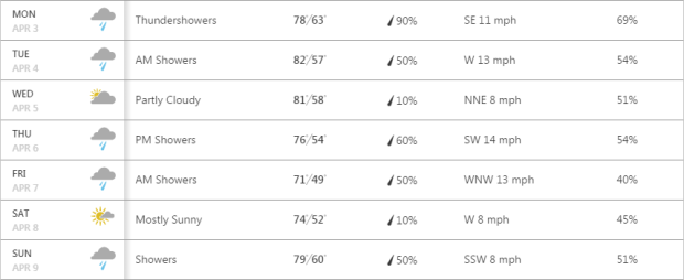 The weather forecast for next week's US Masters doesn't look too promising. Photo: The Weather Channel