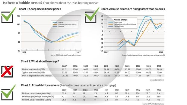 Is there another property bubble? The housing market in 4 charts