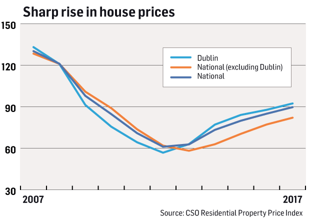 cost of wiring a house in ireland 2017 is there another property bubble? the housing market in 4 ... #1